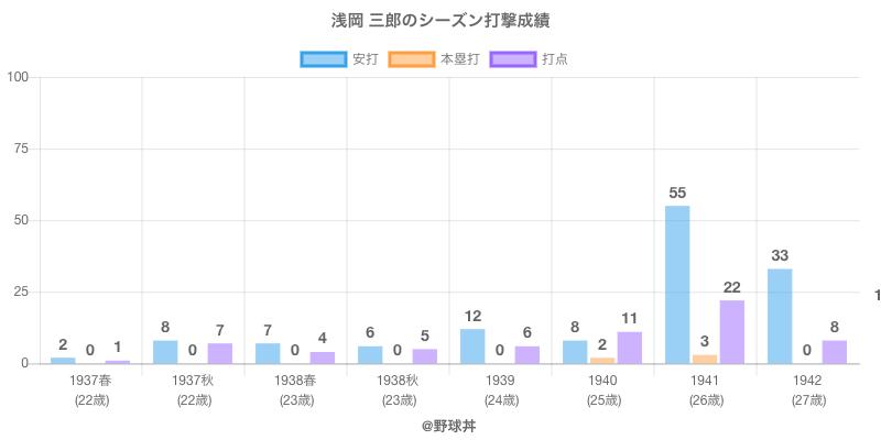 #浅岡 三郎のシーズン打撃成績