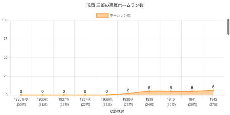 #浅岡 三郎の通算ホームラン数
