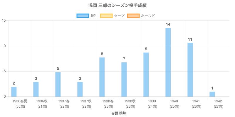 #浅岡 三郎のシーズン投手成績