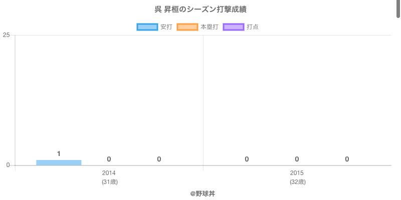 #呉 昇桓のシーズン打撃成績