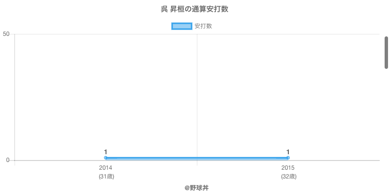 #呉 昇桓の通算安打数