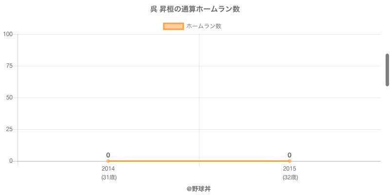 #呉 昇桓の通算ホームラン数