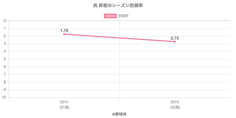 呉 昇桓のシーズン防御率
