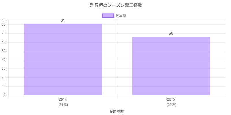 #呉 昇桓のシーズン奪三振数