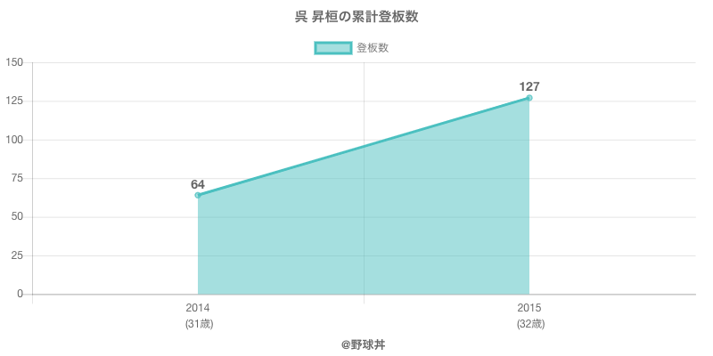 #呉 昇桓の累計登板数
