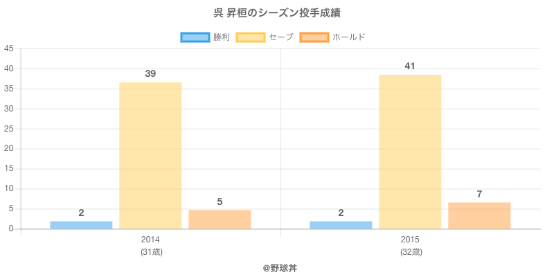 #呉 昇桓のシーズン投手成績