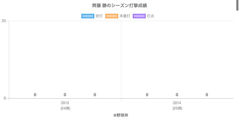 #齊藤 勝のシーズン打撃成績