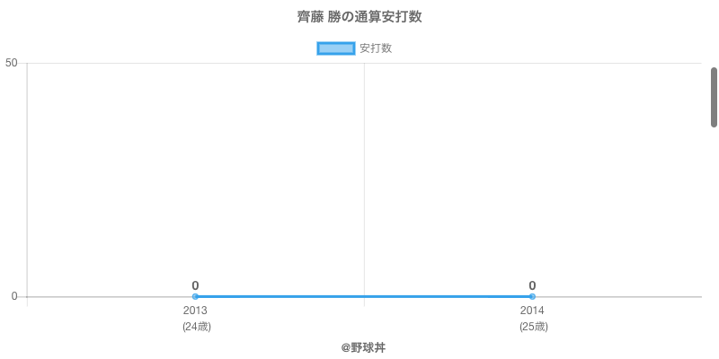#齊藤 勝の通算安打数
