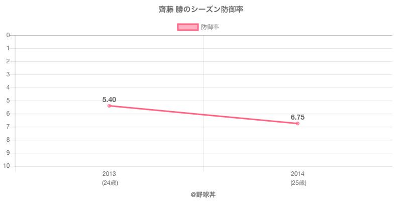 齊藤 勝のシーズン防御率