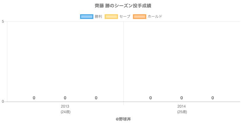 #齊藤 勝のシーズン投手成績