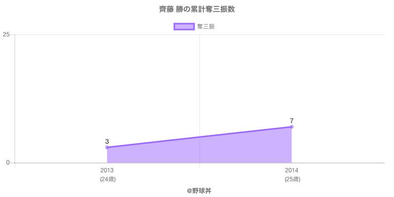 #齊藤 勝の累計奪三振数