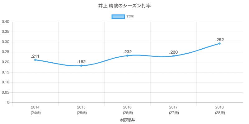 井上 晴哉のシーズン打率