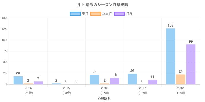 #井上 晴哉のシーズン打撃成績