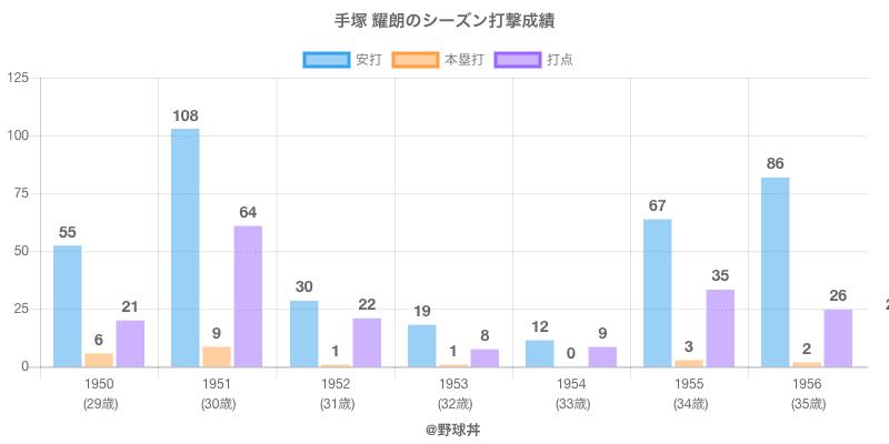 #手塚 耀朗のシーズン打撃成績