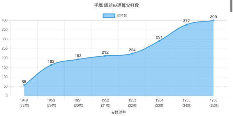 #手塚 耀朗の通算安打数
