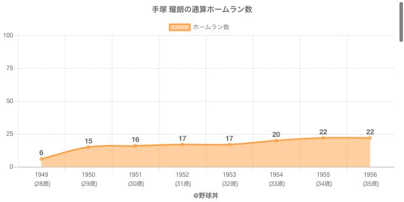#手塚 耀朗の通算ホームラン数