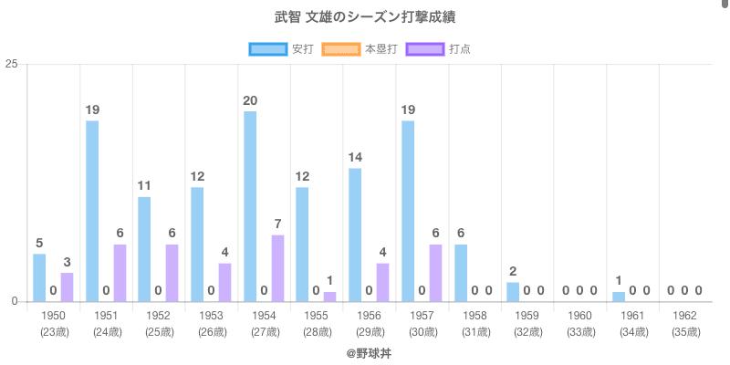 #武智 文雄のシーズン打撃成績