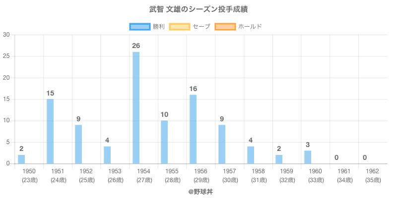 #武智 文雄のシーズン投手成績