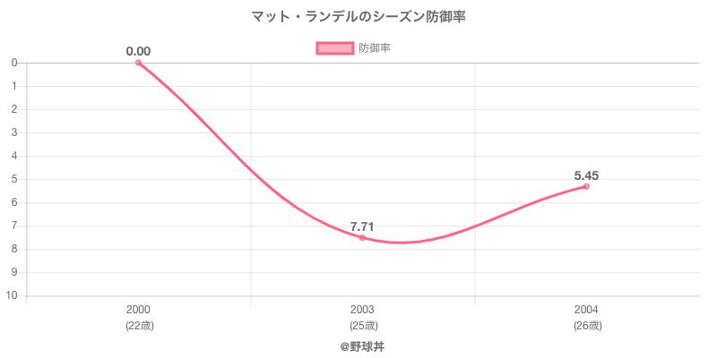 マット・ランデルのシーズン防御率