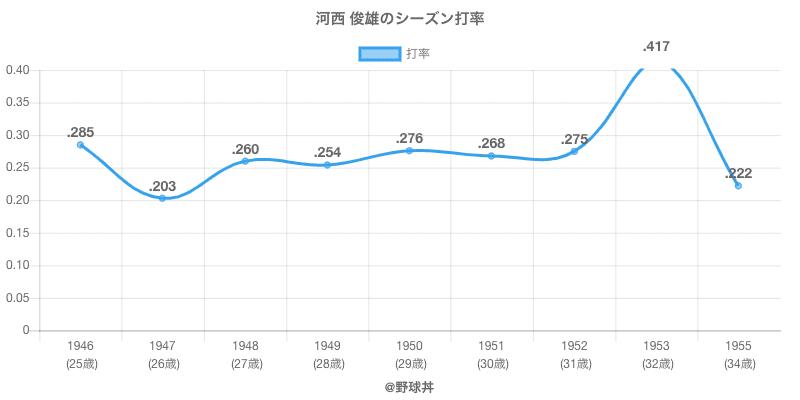 河西 俊雄のシーズン打率