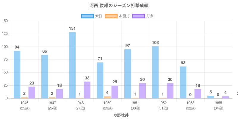 #河西 俊雄のシーズン打撃成績
