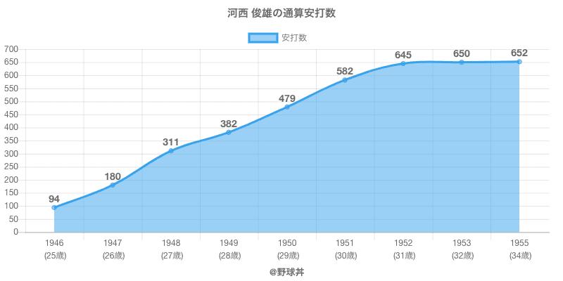 #河西 俊雄の通算安打数