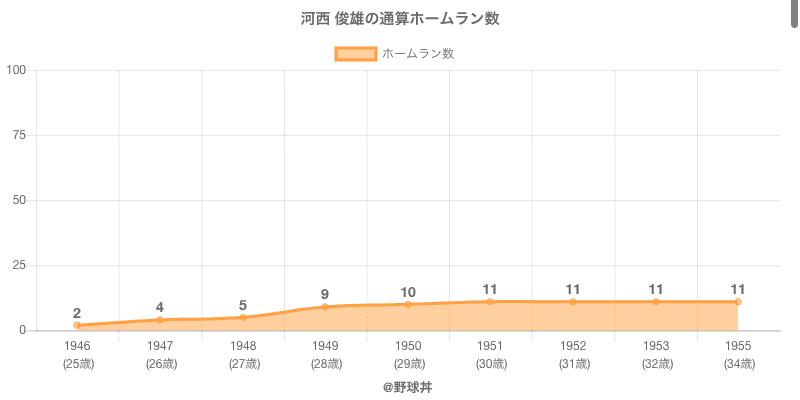 #河西 俊雄の通算ホームラン数