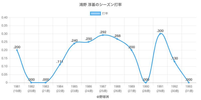 鴻野 淳基のシーズン打率