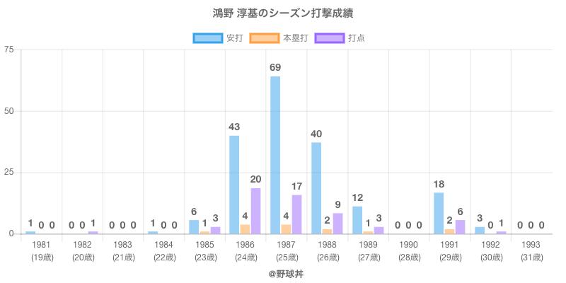 #鴻野 淳基のシーズン打撃成績