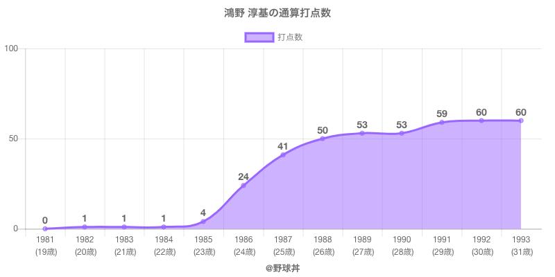 #鴻野 淳基の通算打点数