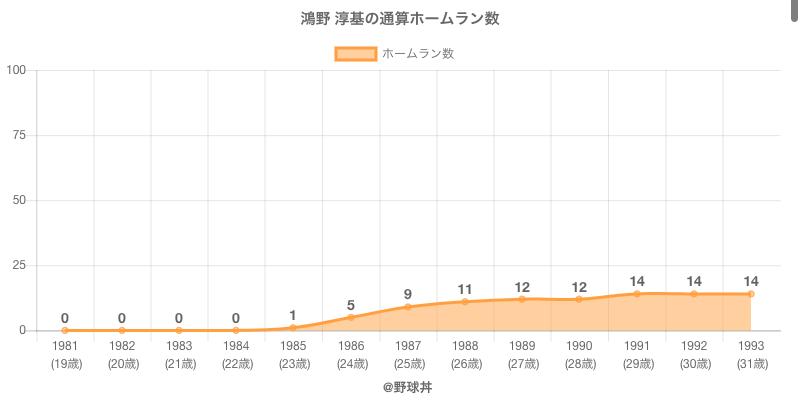 #鴻野 淳基の通算ホームラン数