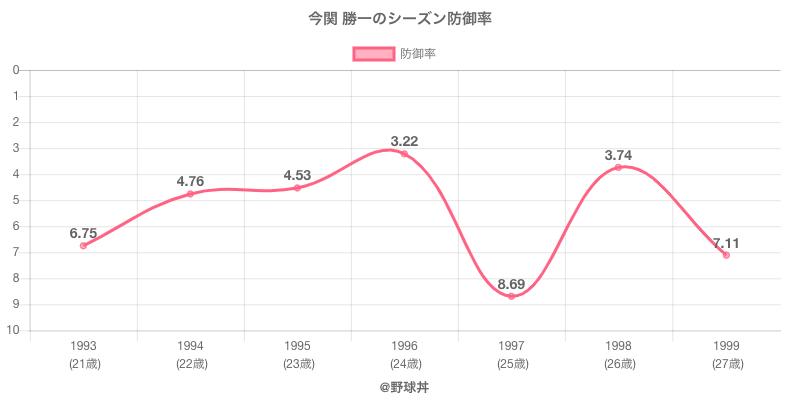 今関 勝一のシーズン防御率