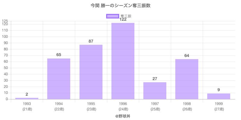 #今関 勝一のシーズン奪三振数