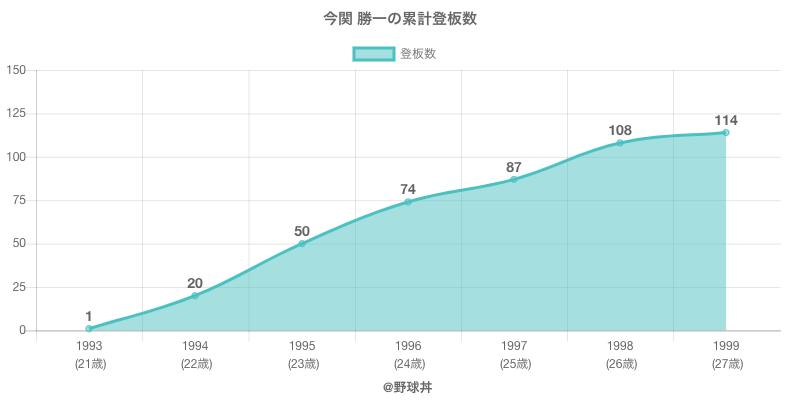 #今関 勝一の累計登板数