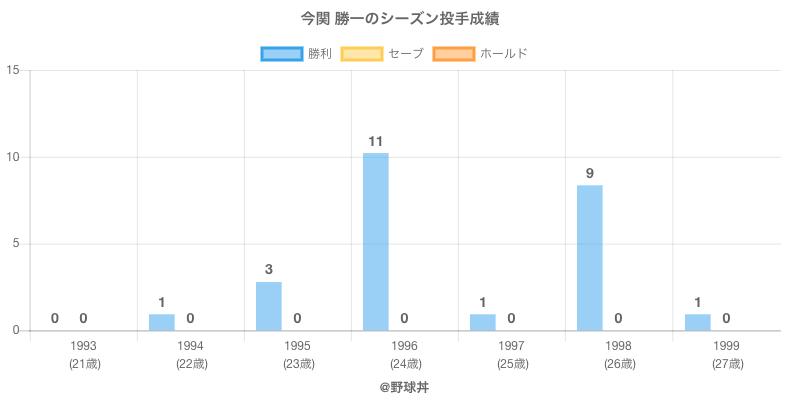 #今関 勝一のシーズン投手成績