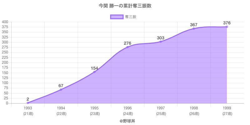 #今関 勝一の累計奪三振数