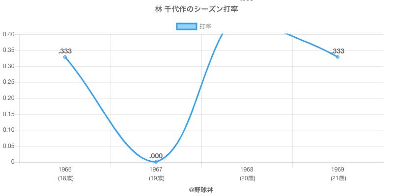 林 千代作のシーズン打率