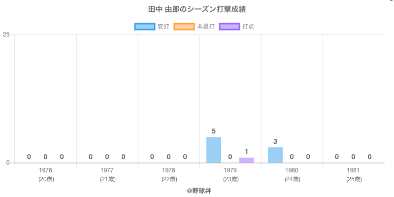 #田中 由郎のシーズン打撃成績