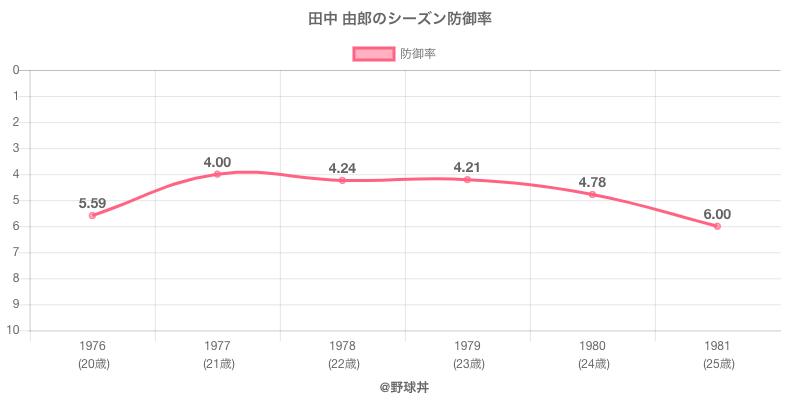 田中 由郎のシーズン防御率
