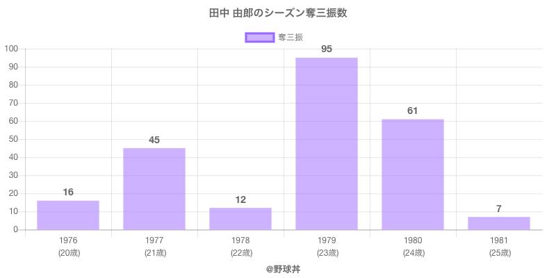 #田中 由郎のシーズン奪三振数