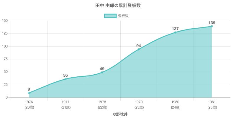 #田中 由郎の累計登板数