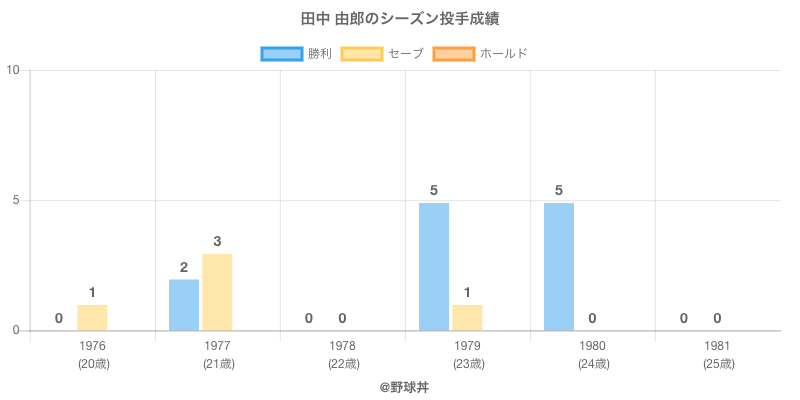 #田中 由郎のシーズン投手成績