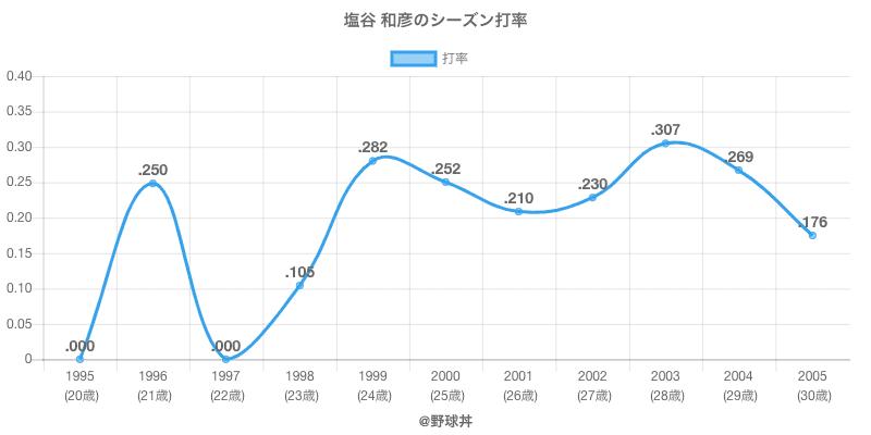 塩谷 和彦のシーズン打率