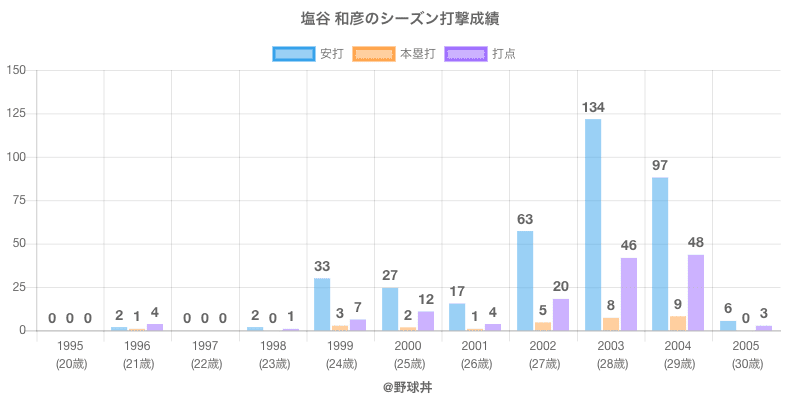 #塩谷 和彦のシーズン打撃成績