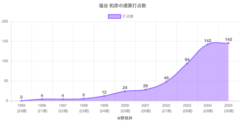#塩谷 和彦の通算打点数