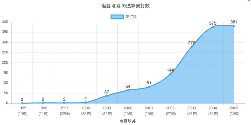 #塩谷 和彦の通算安打数