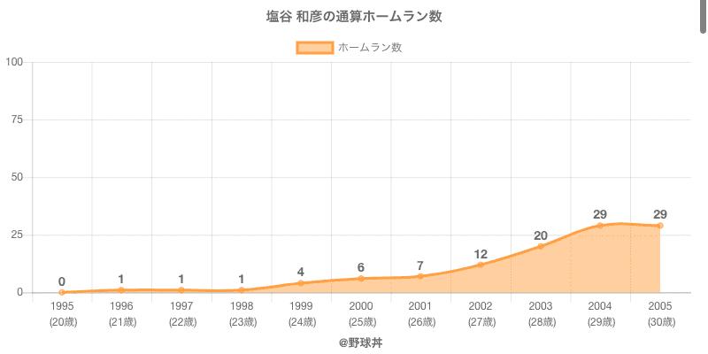 #塩谷 和彦の通算ホームラン数