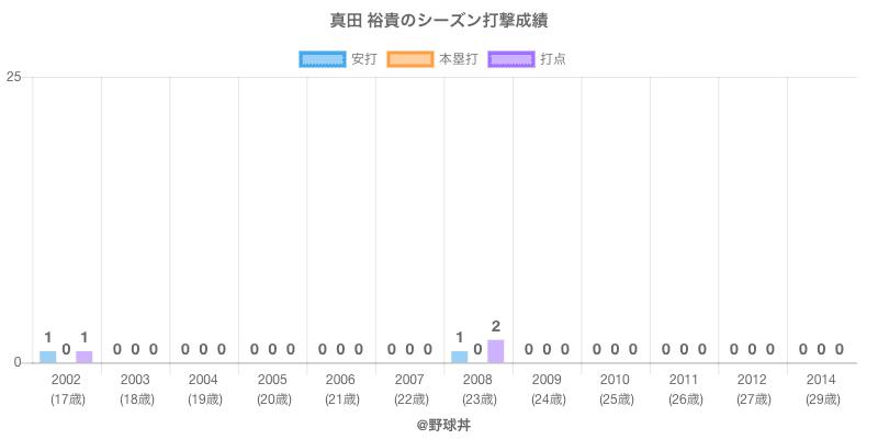 #真田 裕貴のシーズン打撃成績