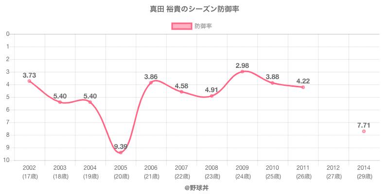 真田 裕貴のシーズン防御率