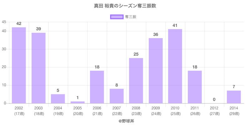 #真田 裕貴のシーズン奪三振数